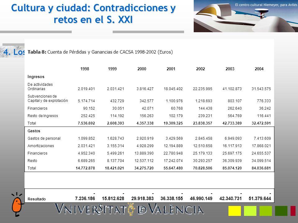 4. Los riesgos Cultura y ciudad: Contradicciones y retos en el S. XXI Tabla 8: Cuenta de Pérdidas y Ganancias de CACSA 1998-2002 (Euros) 1998199920002