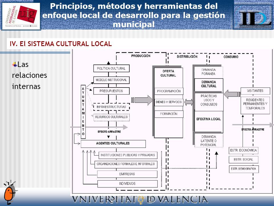 Las relaciones internas IV.