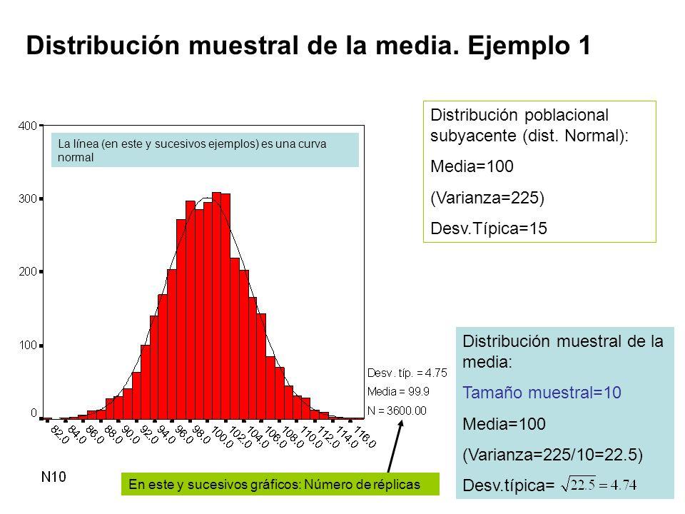 Distribución muestral de la media. Ejemplo 1 Distribución poblacional subyacente (dist. Normal): Media=100 (Varianza=225) Desv.Típica=15 Distribución
