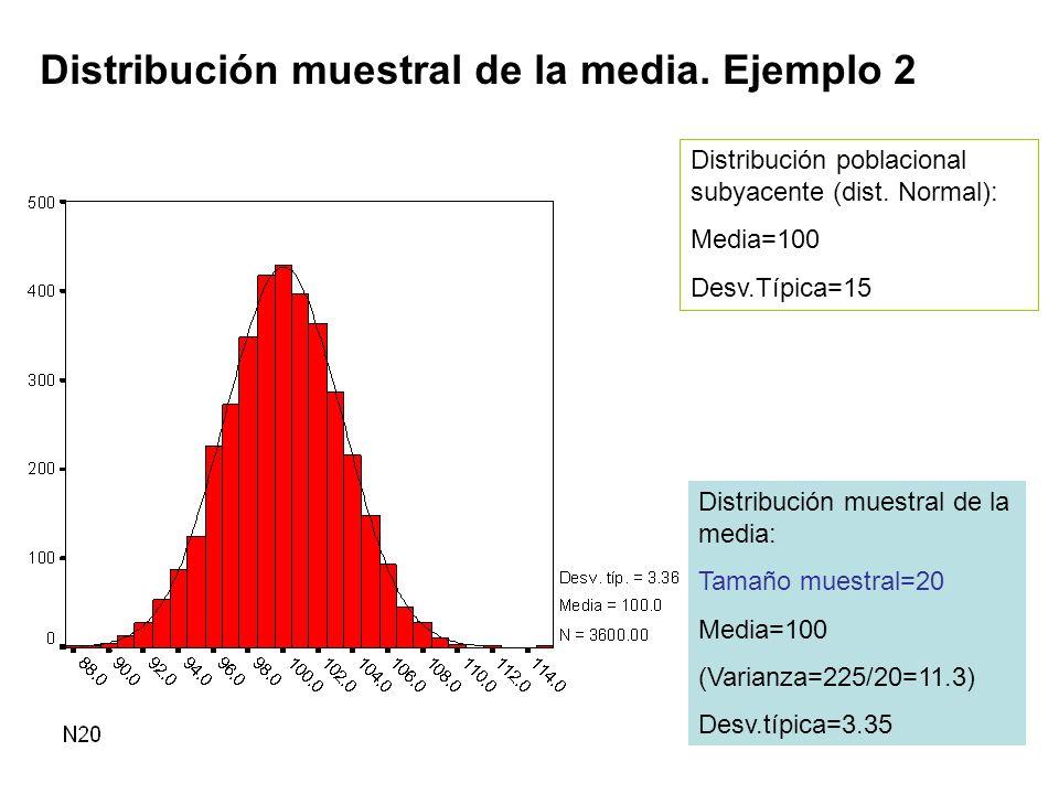 Distribución muestral de la media. Ejemplo 2 Distribución poblacional subyacente (dist. Normal): Media=100 Desv.Típica=15 Distribución muestral de la