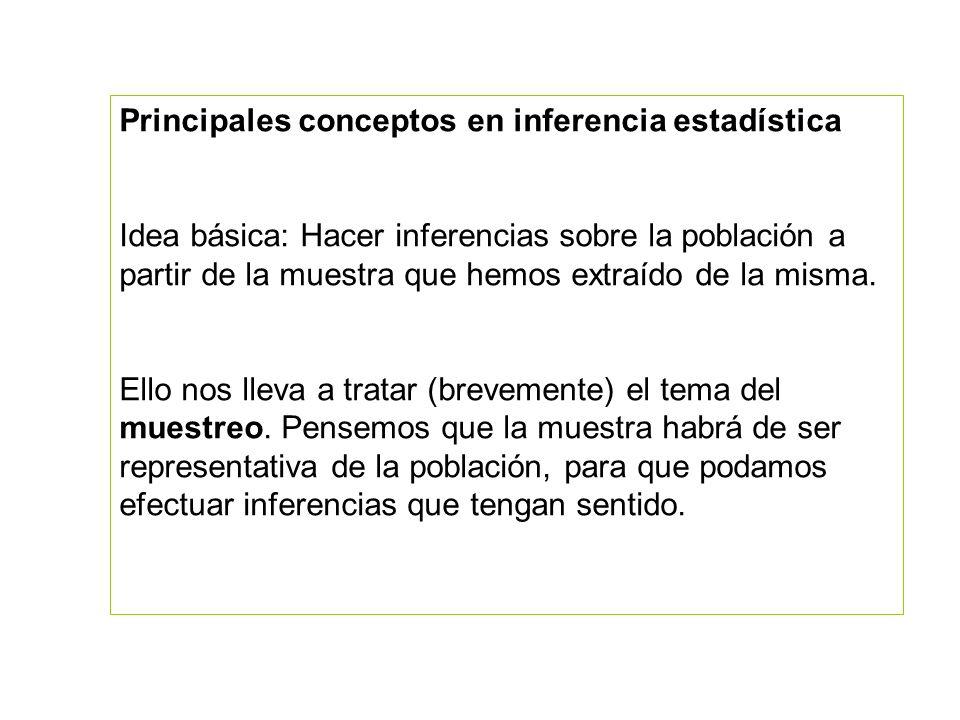 Principales conceptos en inferencia estadística Idea básica: Hacer inferencias sobre la población a partir de la muestra que hemos extraído de la mism