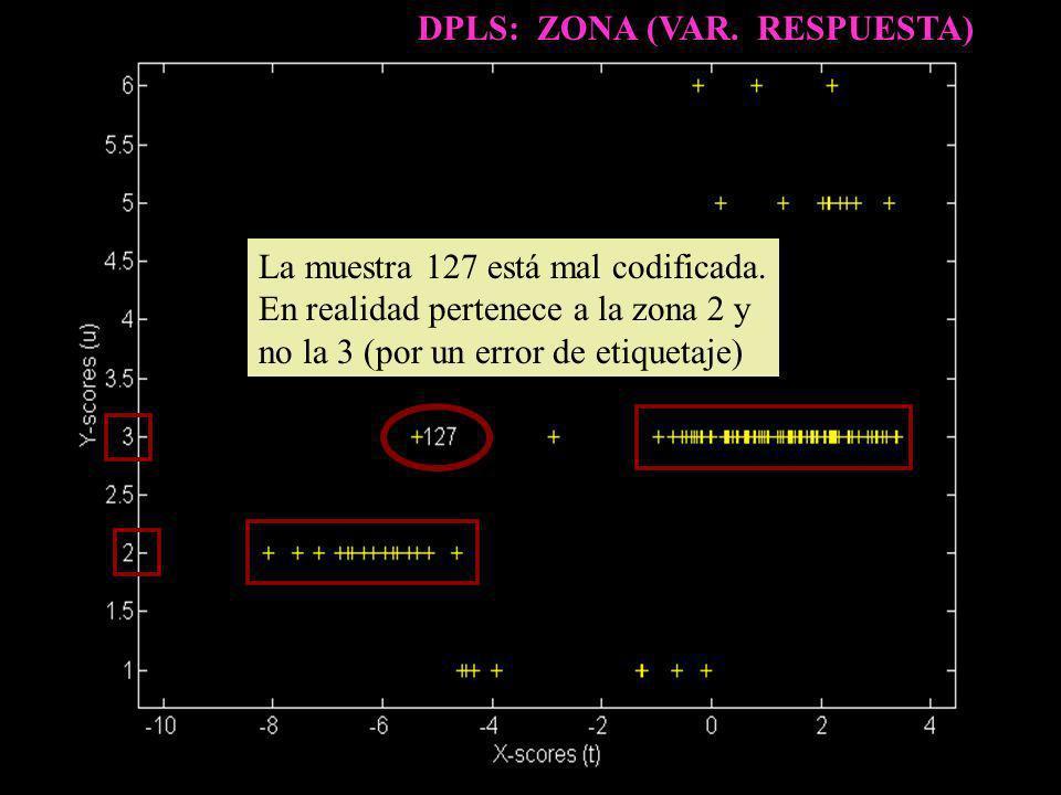 DPLS: ZONA (VAR. RESPUESTA) La muestra 127 está mal codificada. En realidad pertenece a la zona 2 y no la 3 (por un error de etiquetaje)