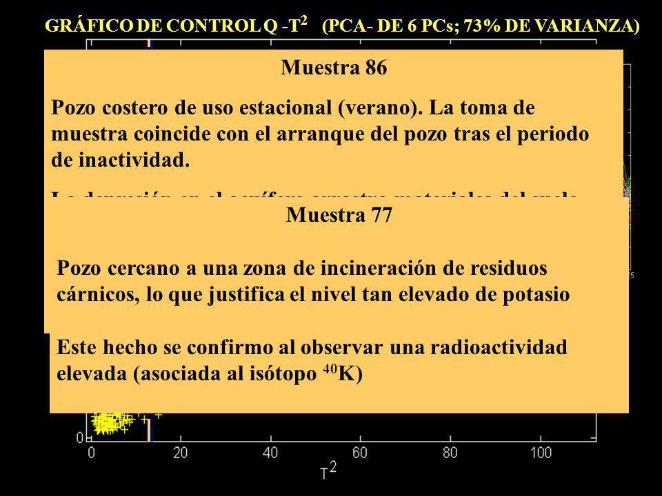 GRÁFICO DE CONTROL Q -T 2 (PCA- DE 6 PCs; 73% DE VARIANZA) 086 077 086 TURBIDEZ POTASIO HIERRO Muestra 86 Pozo costero de uso estacional (verano). La
