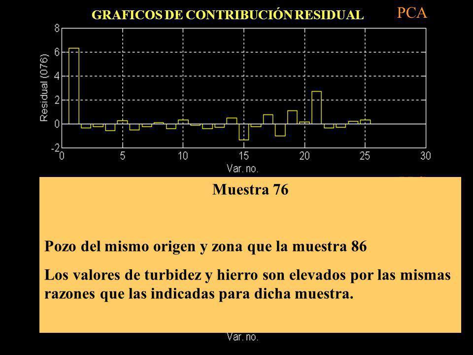 PLS PCA Muestra 76 Pozo del mismo origen y zona que la muestra 86 Los valores de turbidez y hierro son elevados por las mismas razones que las indicad