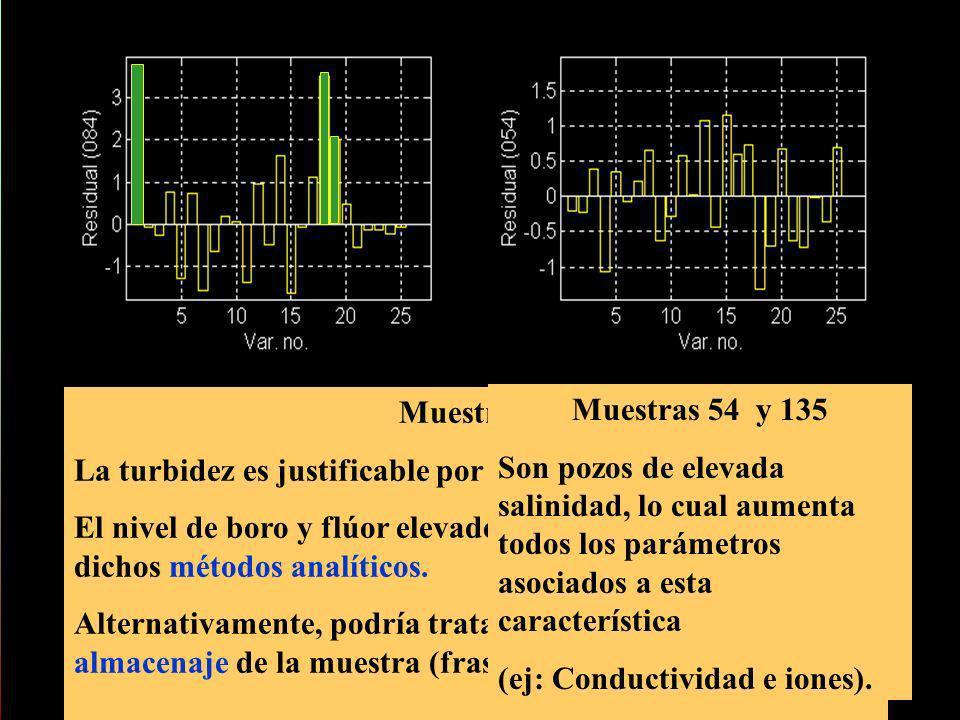Muestra 84 La turbidez es justificable por tratarse de un agua de pozo El nivel de boro y flúor elevado podría indicar un error en dichos métodos anal