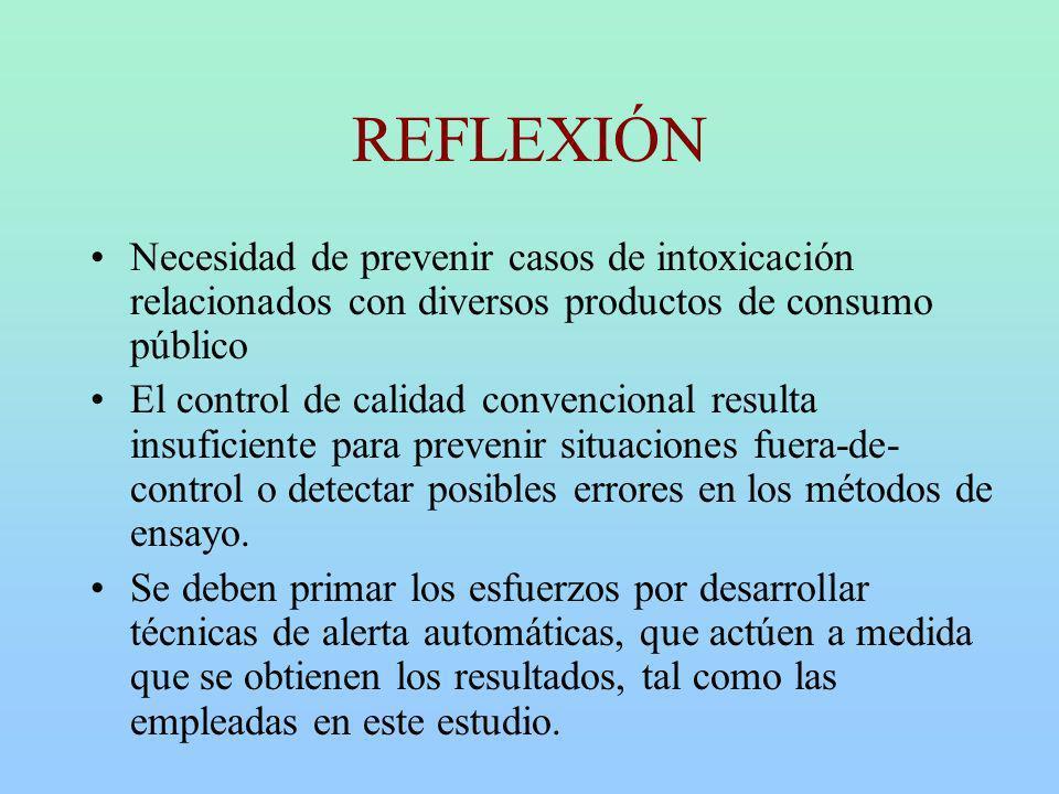 REFLEXIÓN Necesidad de prevenir casos de intoxicación relacionados con diversos productos de consumo público El control de calidad convencional result