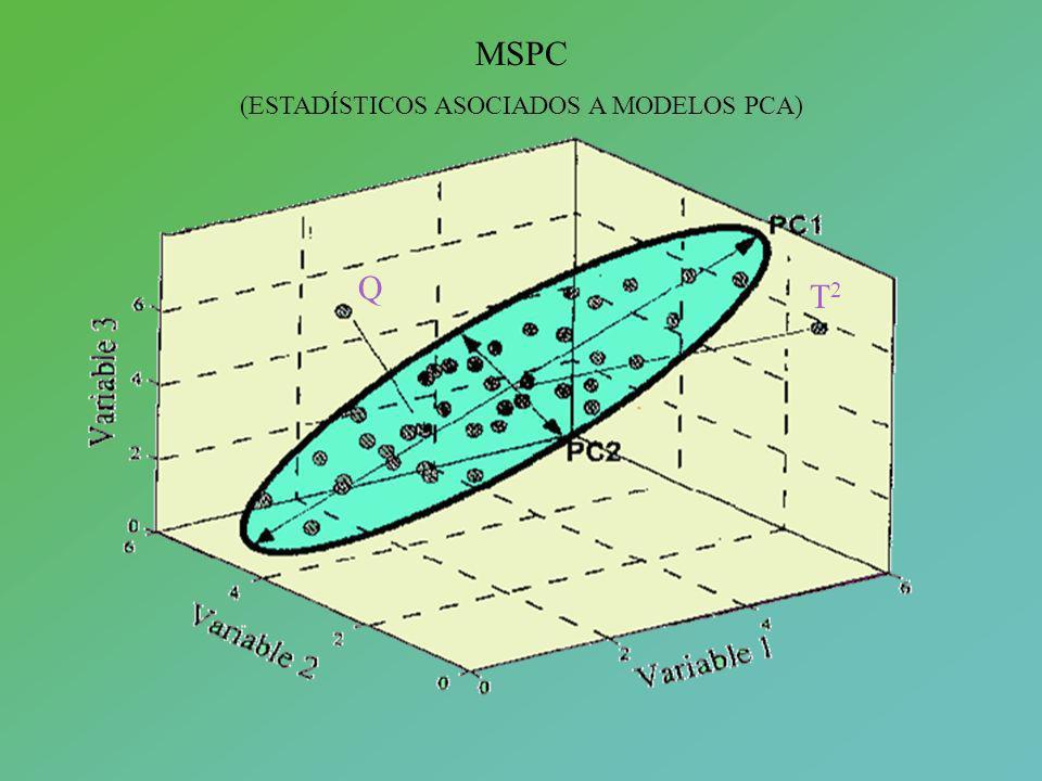 MSPC (ESTADÍSTICOS ASOCIADOS A MODELOS PCA) Q T2T2