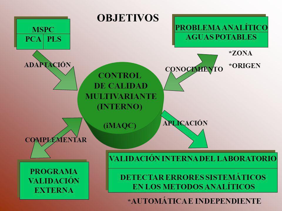 Q M LABORATORIO PCA PLS RES Nº MET RESULTADOS (25) VALIDACIÓN EXTERNA VALIDACIÓN INTERNA MÉTODOS DE ANÁLISIS M PROCEDIMIENTO EXPERIMENTAL 6 ZONAS DE LA PROVINCIA DE VALENCIA * ORÍGENES: POZO Y RED (136 MUESTRAS) MATRIZ DE RESULTADOS
