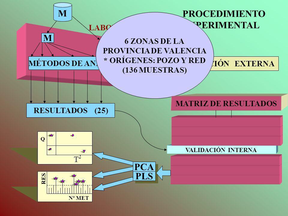 Q M LABORATORIO PCA PLS RES Nº MET RESULTADOS (25) VALIDACIÓN EXTERNA VALIDACIÓN INTERNA MÉTODOS DE ANÁLISIS M PROCEDIMIENTO EXPERIMENTAL 6 ZONAS DE L