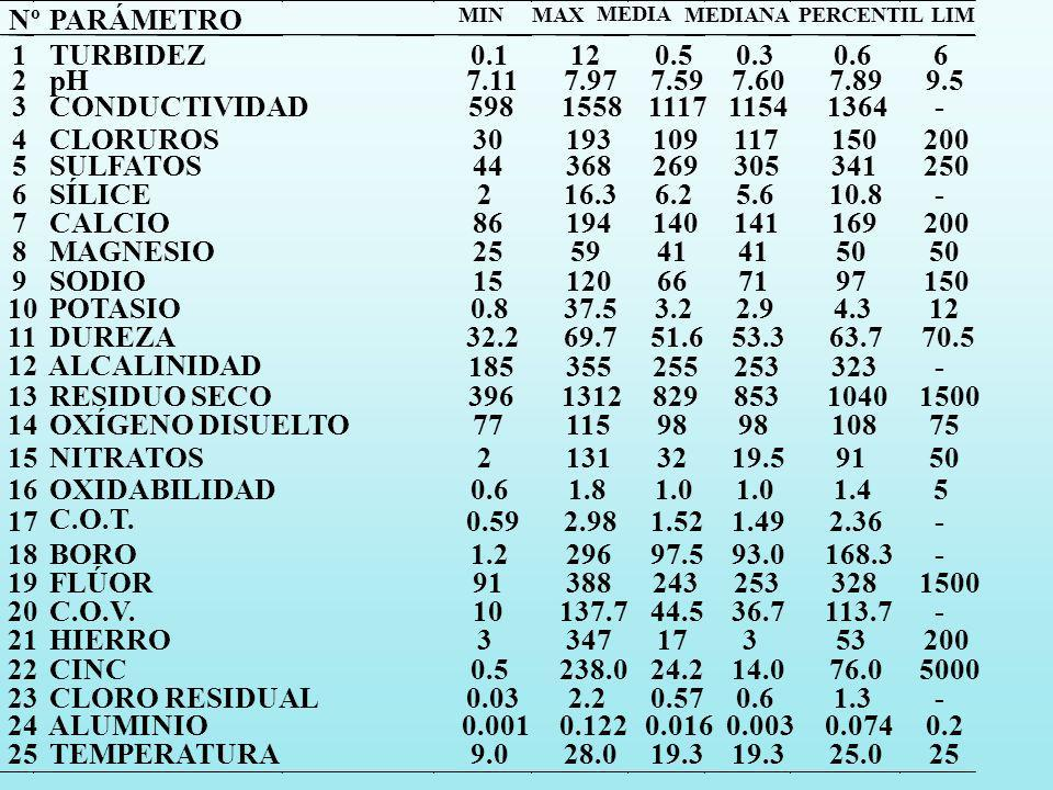 OXIDABILIDAD Nº PARÁMETRO MIN MAX MEDIA MEDIANAPERCENTILLIM 1 TURBIDEZ0.1120.50.30.66 2 pH7.117.977.597.607.899.5 3 CONDUCTIVIDAD5981558111711541364-