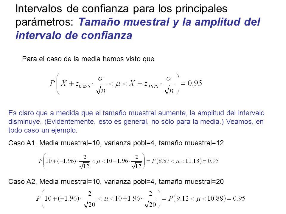 Intervalos de confianza para los principales parámetros: Tamaño muestral y la amplitud del intervalo de confianza Es claro que a medida que el tamaño