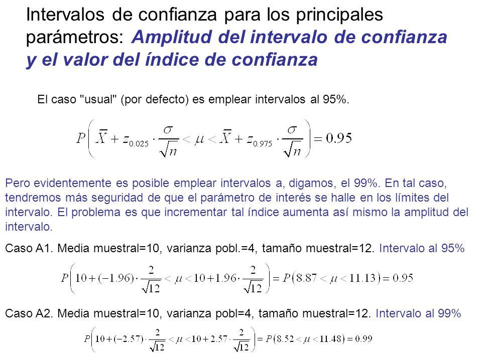 Intervalos de confianza para los principales parámetros: Amplitud del intervalo de confianza y el valor del índice de confianza Pero evidentemente es