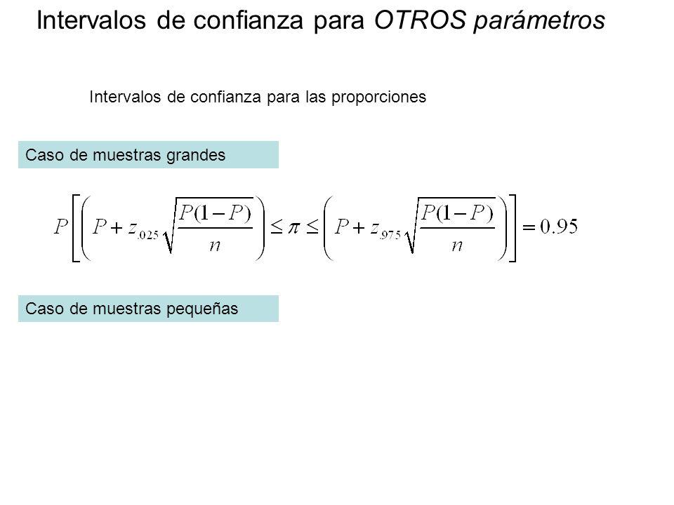 Intervalos de confianza para OTROS parámetros Intervalos de confianza para las proporciones Caso de muestras grandes Caso de muestras pequeñas