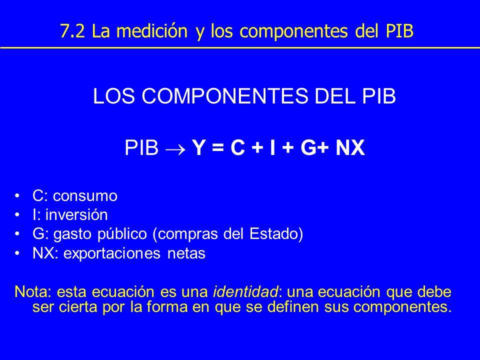 7.2 La medición y los componentes del PIB LOS COMPONENTES DEL PIB PIB Y = C + I + G+ NX C: consumo I: inversión G: gasto público (compras del Estado)