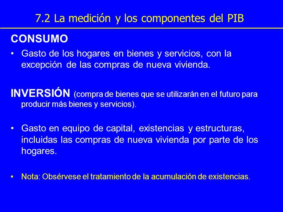 7.2 La medición y los componentes del PIB CONSUMO Gasto de los hogares en bienes y servicios, con la excepción de las compras de nueva vivienda. INVER