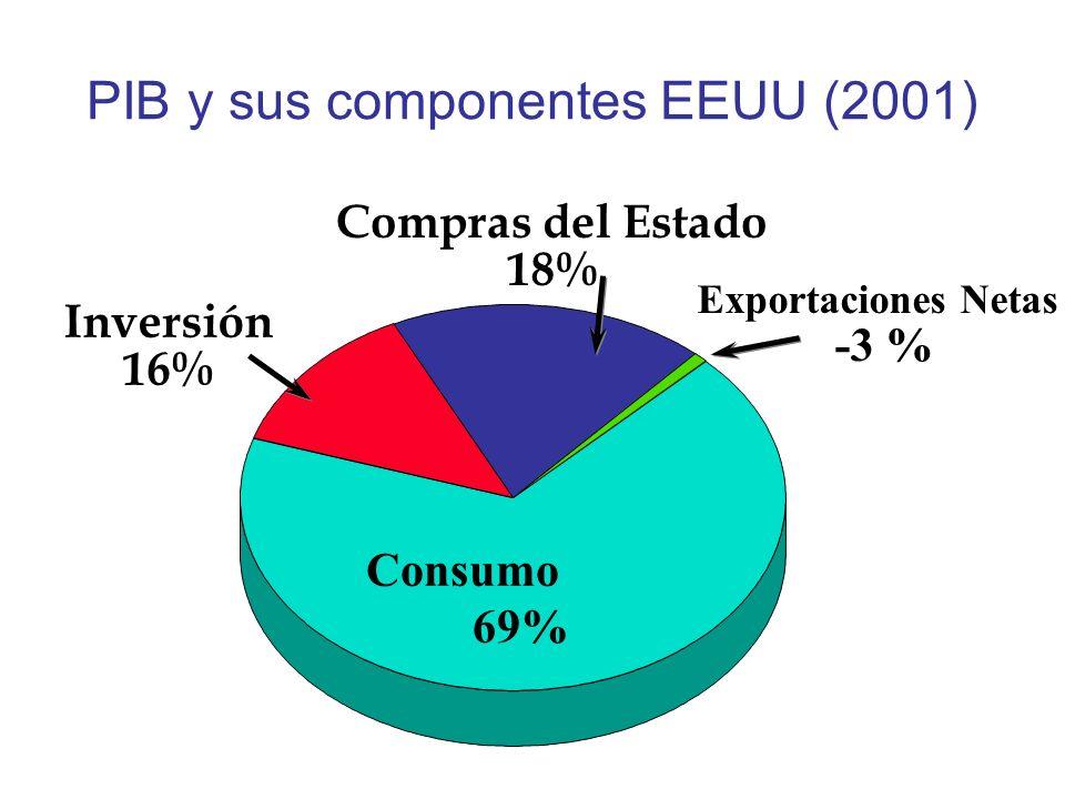 PIB y sus componentes EEUU (2001) Consumo 69% Compras del Estado 18% Exportaciones Netas -3 % Inversión 16%
