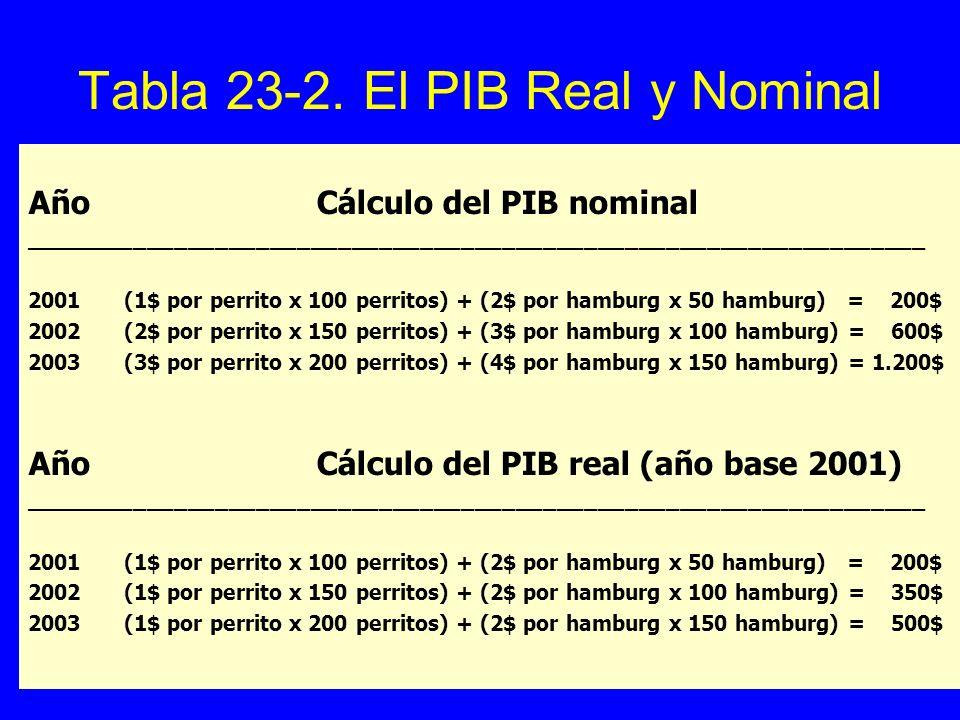 Tabla 23-2. El PIB Real y Nominal AñoCálculo del PIB nominal __________________________________________________________________ 2001(1$ por perrito x