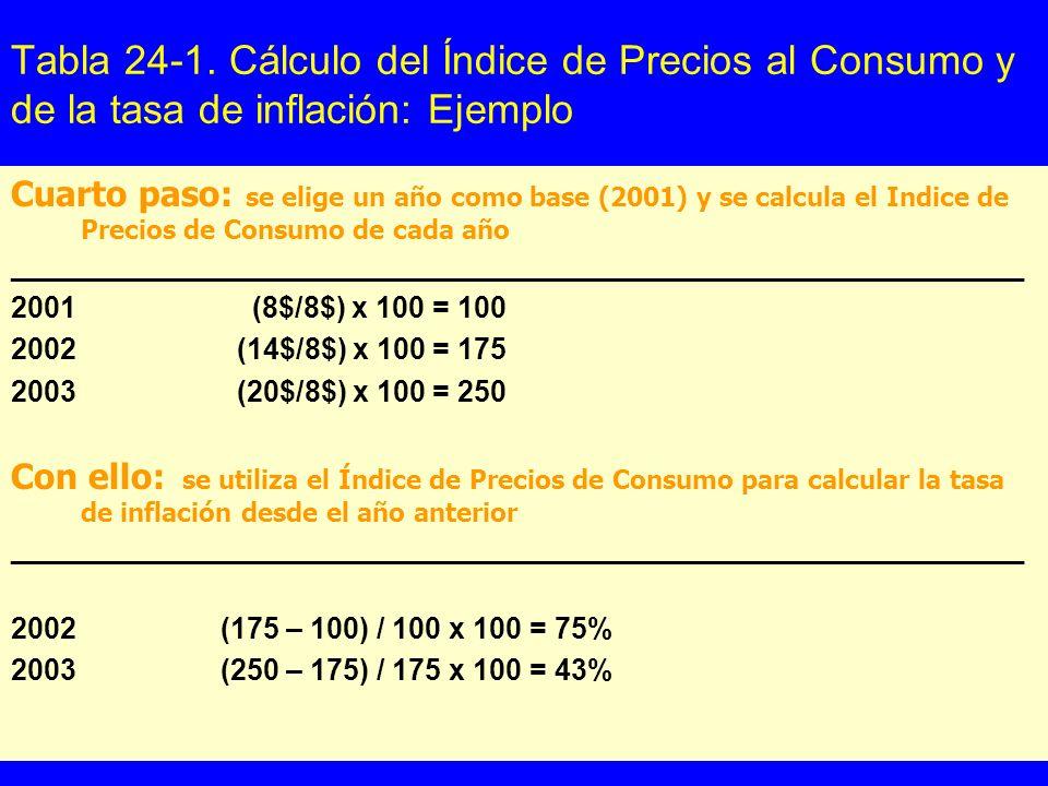 Tabla 24-1. Cálculo del Índice de Precios al Consumo y de la tasa de inflación: Ejemplo Cuarto paso: se elige un año como base (2001) y se calcula el