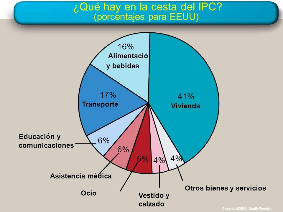 ¿Qué hay en la cesta del IPC? (porcentajes para EEUU) 16% Alimentación y bebidas 17% Transporte Asistencia médica 6% Ocio 6% Vestido y calzado 4% Otro
