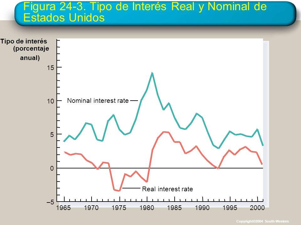 Figura 24-3. Tipo de Interés Real y Nominal de Estados Unidos 1965 Tipo de interés (porcentaje anual) 15 Real interest rate 10 5 0 –5 1970197519801985