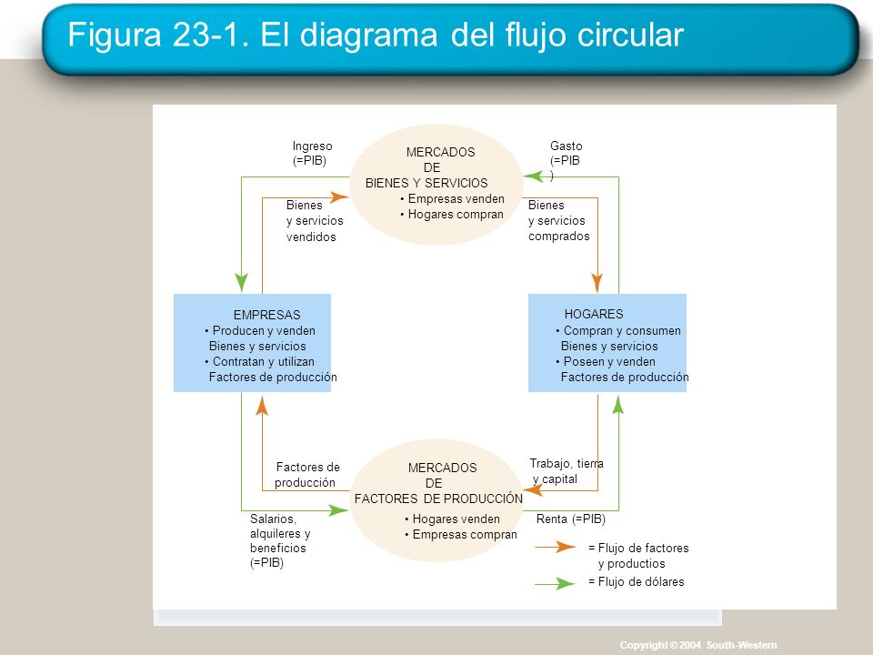 Figura 23-1. El diagrama del flujo circular Gasto (=PIB ) Bienes y servicios comprados Ingreso (=PIB) Bienes y servicios vendidos Trabajo, tierra y ca