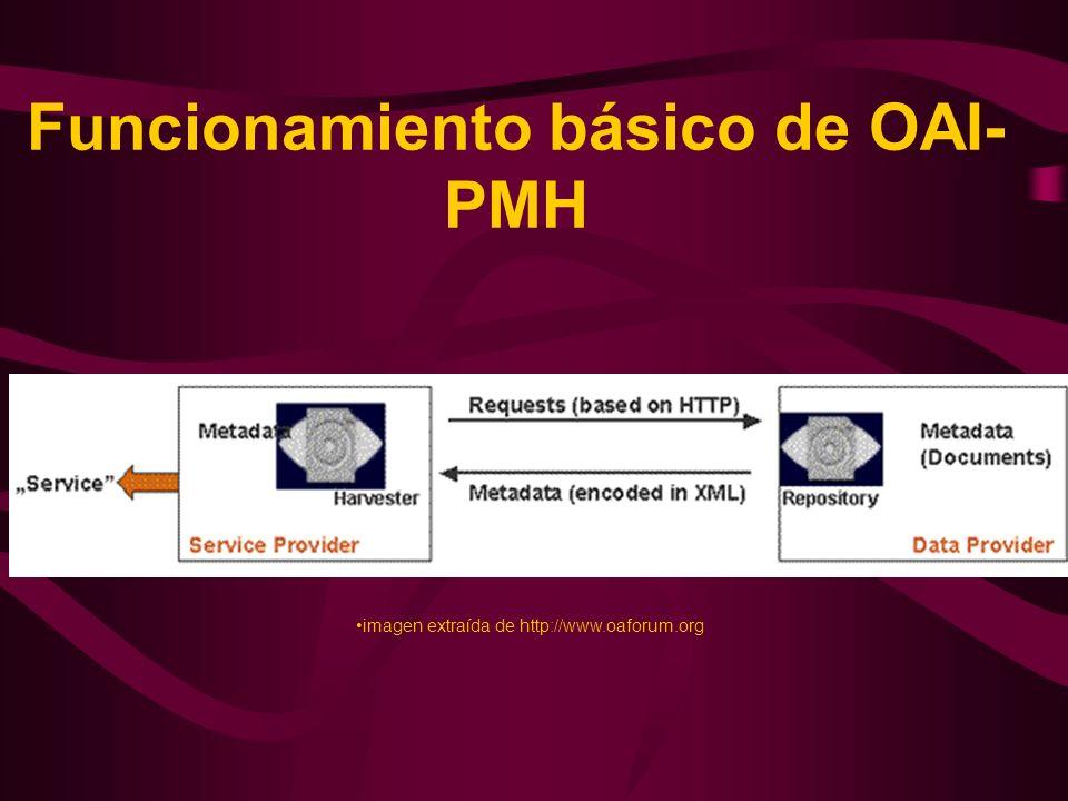 Funcionamiento básico de OAI- PMH imagen extraída de http://www.oaforum.org