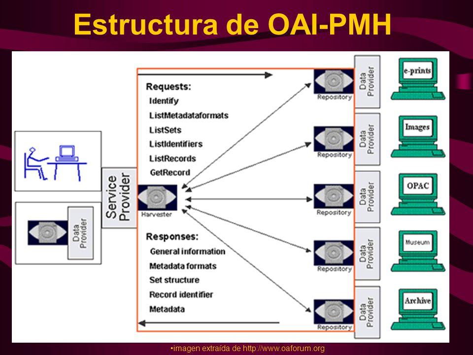 Estructura de OAI-PMH imagen extraída de http://www.oaforum.org