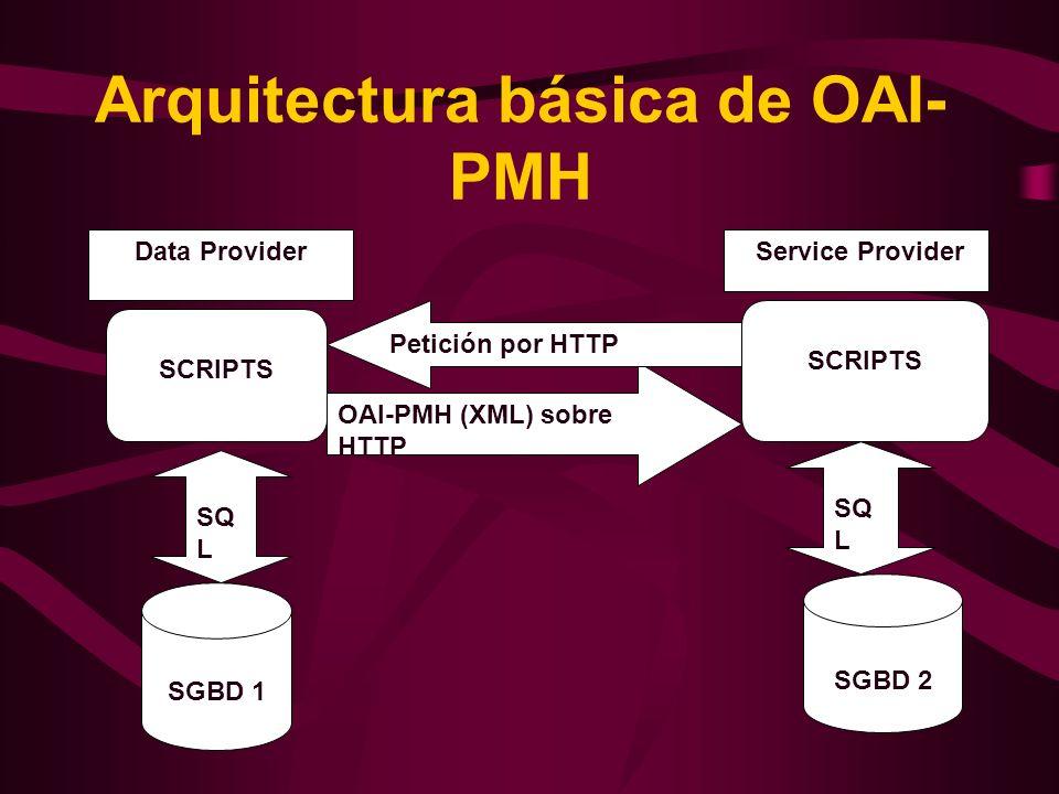 Arquitectura básica de OAI- PMH SGBD 1 SCRIPTS SGBD 2 SQ L Data Provider Service Provider OAI-PMH (XML) sobre HTTP Petición por HTTP