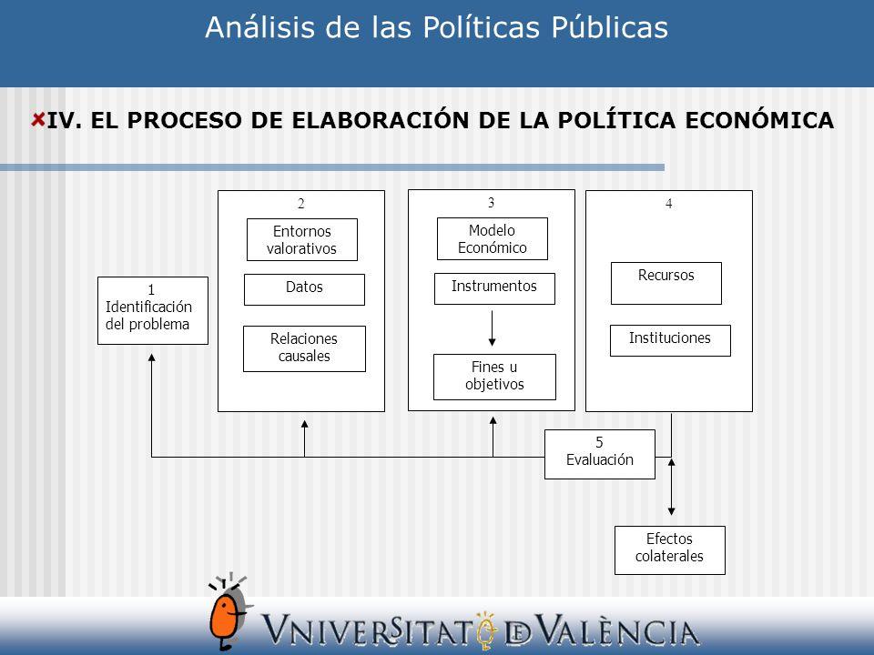 Análisis de las Políticas Públicas IV. EL PROCESO DE ELABORACIÓN DE LA POLÍTICA ECONÓMICA 1 Identificación del problema 2 Datos Relaciones causales 3