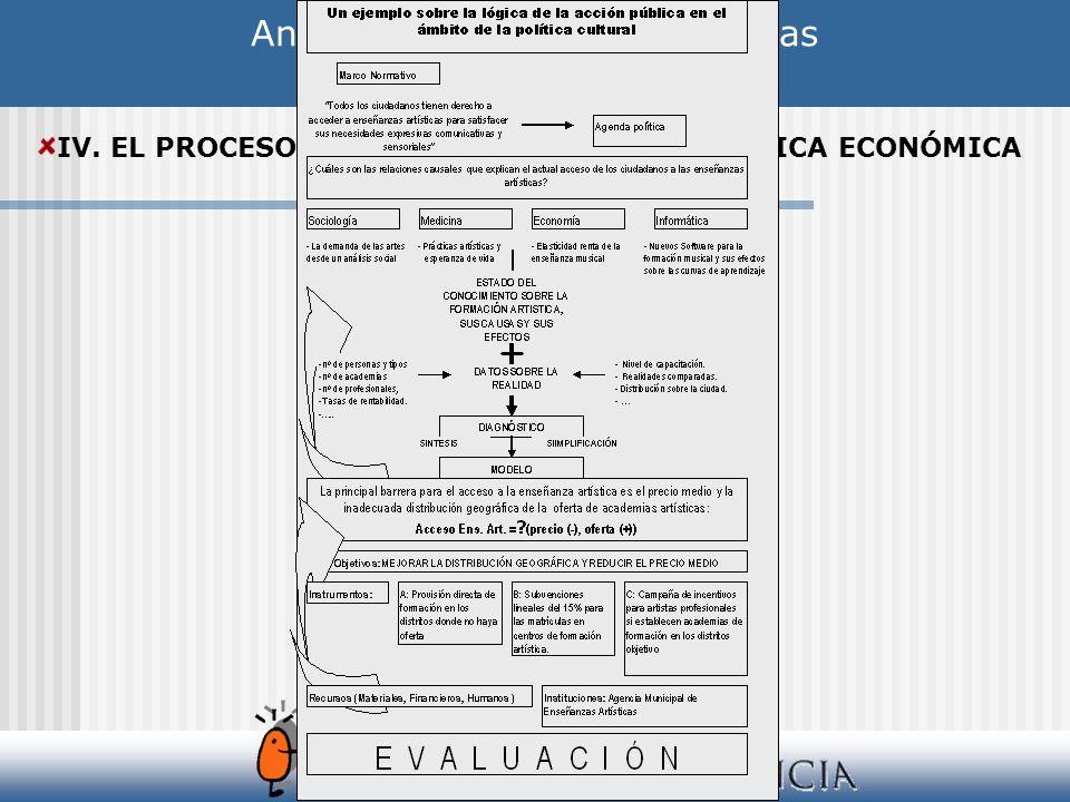 Análisis de las Políticas Públicas IV. EL PROCESO DE ELABORACIÓN DE LA POLÍTICA ECONÓMICA