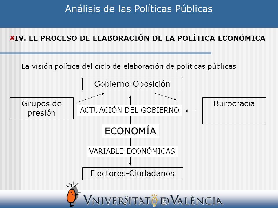 Análisis de las Políticas Públicas IV. EL PROCESO DE ELABORACIÓN DE LA POLÍTICA ECONÓMICA La visión política del ciclo de elaboración de políticas púb