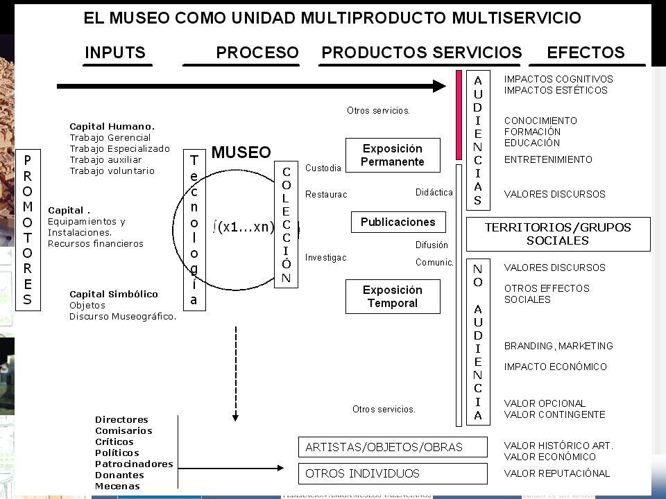 3. El museo como elemento de anclaje, representación y arrastre de la excelencia Museos y excelencia en las ciudades