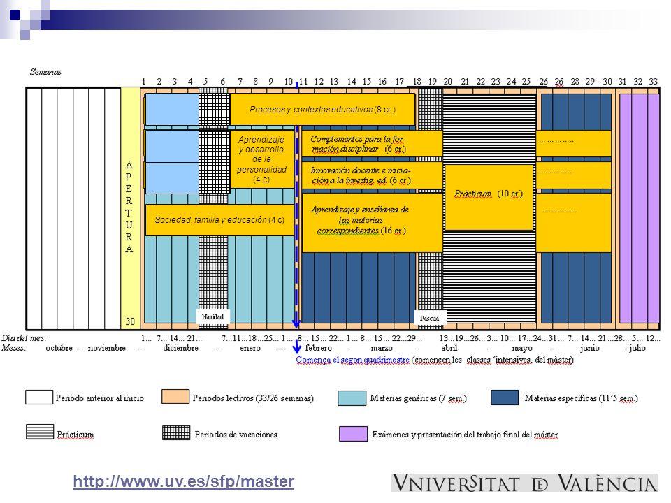 Procesos y contextos educativos (8 cr.) Aprendizaje y desarrollo de la personalidad (4 c) Sociedad, familia y educación (4 c) http://www.uv.es/sfp/mas