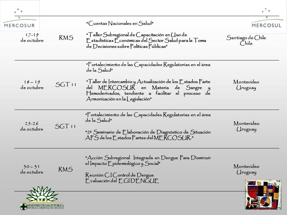 17-19 de octubre RMS Cuentas Nacionales en Salud Taller Subregional de Capacitación en Uso de Estadísticas Económicas del Sector Salud para la Toma de Decisiones sobre Políticas PúblicasTaller Subregional de Capacitación en Uso de Estadísticas Económicas del Sector Salud para la Toma de Decisiones sobre Políticas Públicas Santiago de Chile Chile 18 – 19 de octubre SGT 11 Fortalecimiento de las Capacidades Regulatorias en el área de la Salud Taller de Intercambio y Actualización de los Estados Parte del MERCOSUR en Materia de Sangre y Hemoderivados, tendiente a facilitar el proceso de Armonización en la Legislación Montevideo Uruguay 25-26 de octubre SGT 11 Fortalecimiento de las Capacidades Regulatorias en el área de la Salud 2º Seminario de Elaboración de Diagnóstico de Situación APS de los Estados Partes del MERCOSUR.