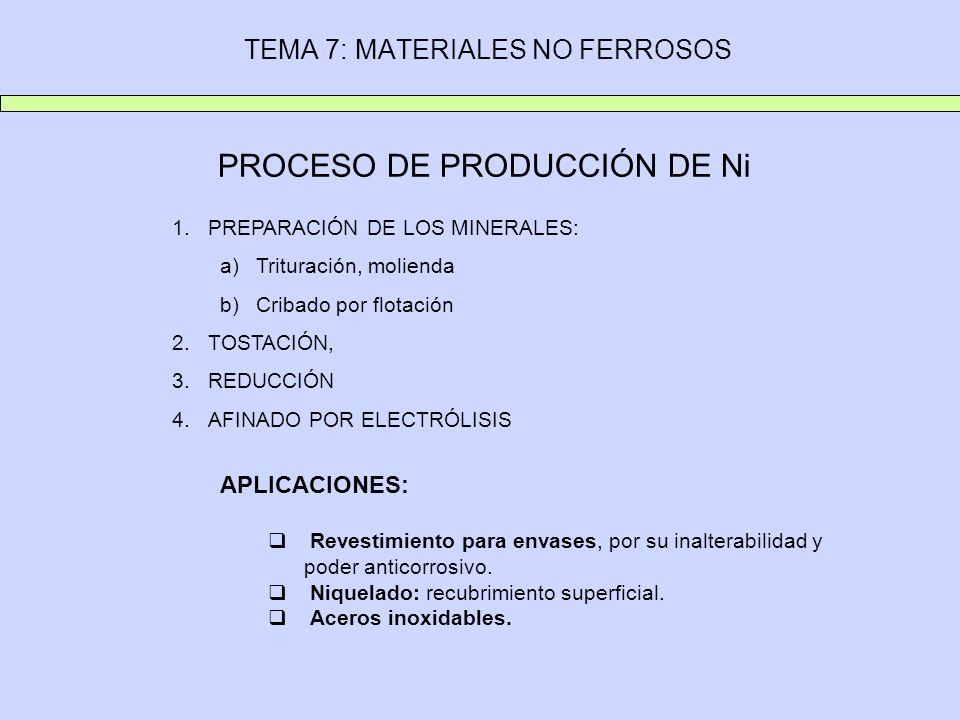 TEMA 7: MATERIALES NO FERROSOS PROCESO DE PRODUCCIÓN DE Ni 1.PREPARACIÓN DE LOS MINERALES: a)Trituración, molienda b)Cribado por flotación 2.TOSTACIÓN