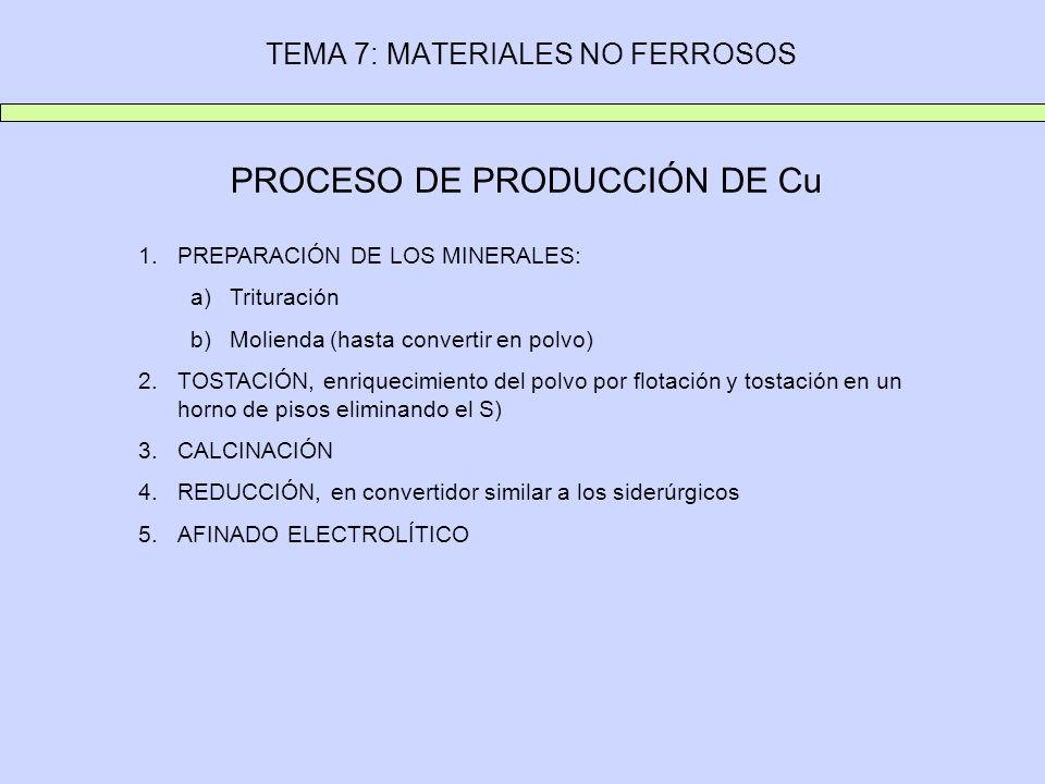 TEMA 7: MATERIALES NO FERROSOS PROCESO DE PRODUCCIÓN DE Cu 1.PREPARACIÓN DE LOS MINERALES: a)Trituración b)Molienda (hasta convertir en polvo) 2.TOSTA