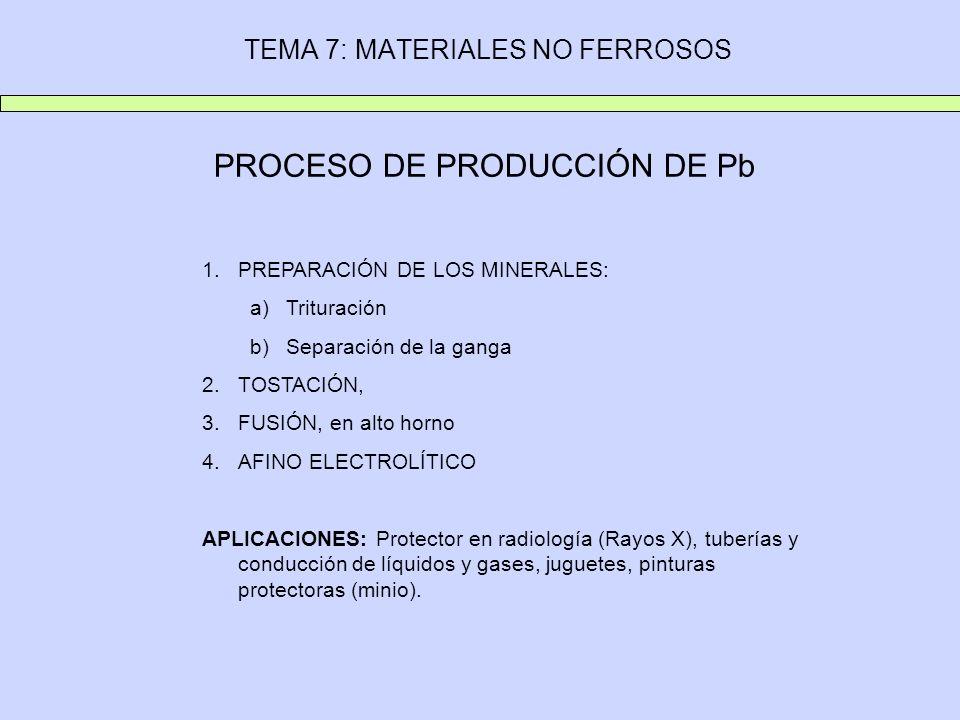 TEMA 7: MATERIALES NO FERROSOS PROCESO DE PRODUCCIÓN DE Pb 1.PREPARACIÓN DE LOS MINERALES: a)Trituración b)Separación de la ganga 2.TOSTACIÓN, 3.FUSIÓ