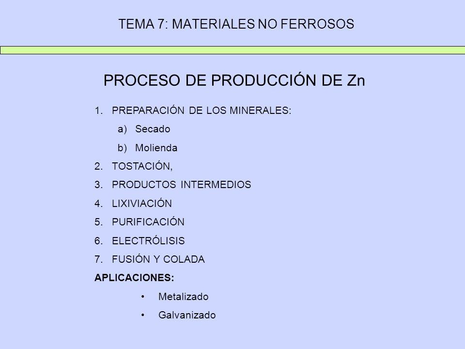 TEMA 7: MATERIALES NO FERROSOS PROCESO DE PRODUCCIÓN DE Zn 1.PREPARACIÓN DE LOS MINERALES: a)Secado b)Molienda 2.TOSTACIÓN, 3.PRODUCTOS INTERMEDIOS 4.