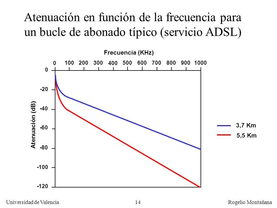 13 Universidad de Valencia Rogelio Montañana Atenuación de las señales en cables metálicos La intensidad de la señal se reduce con la distancia debido