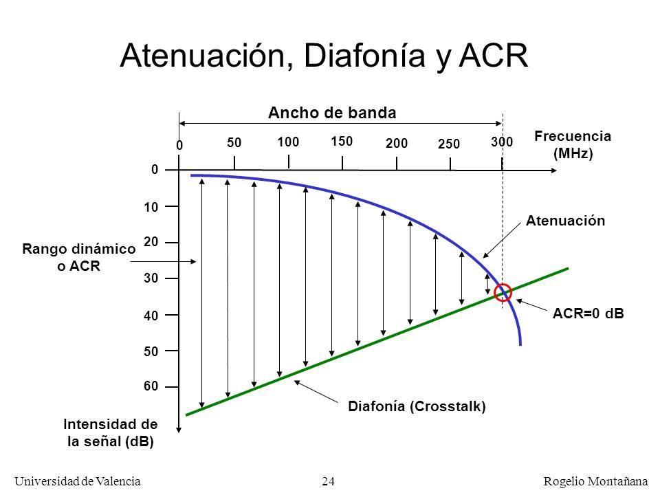 23 Universidad de Valencia Rogelio Montañana ACR (Attenuation-Crosstalk Ratio) Para un cable dado cuando la frecuencia aumenta: –La intensidad de la s