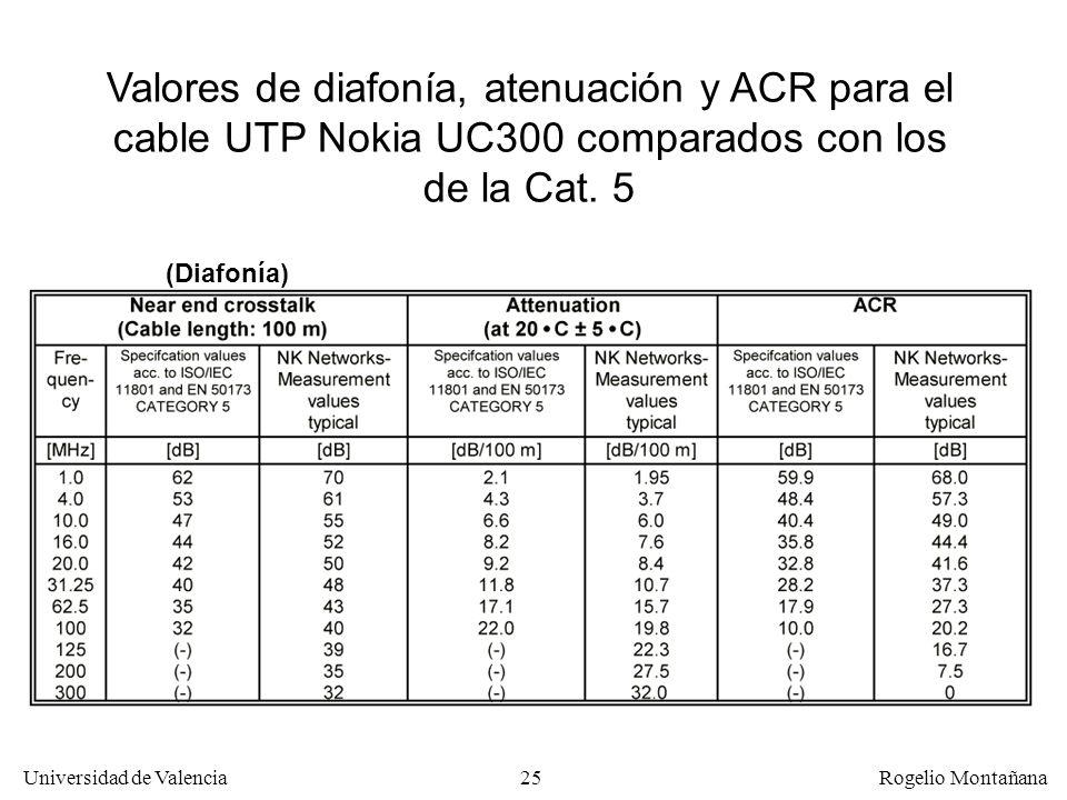 24 Universidad de Valencia Rogelio Montañana Atenuación Diafonía (Crosstalk) Rango dinámico o ACR Frecuencia (MHz) Intensidad de la señal (dB) 0 Ancho