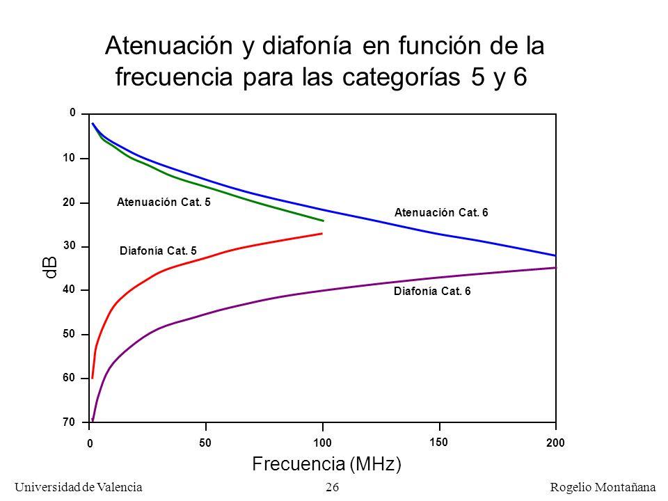 25 Universidad de Valencia Rogelio Montañana Valores de diafonía, atenuación y ACR para el cable UTP Nokia UC300 comparados con los de la Cat. 5 (Diaf