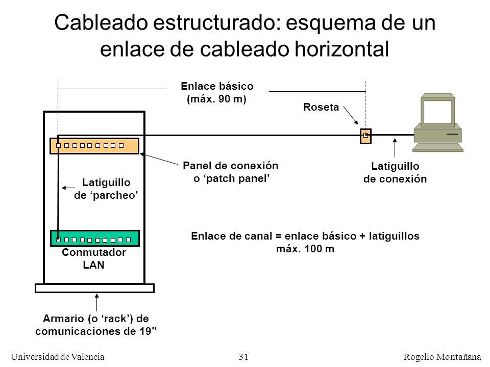 30 Universidad de Valencia Rogelio Montañana Categorías de cables de cobre en cableado estructurado CategoríaClaseTipoFrec. Máx. (MHz) Uso habitual (1