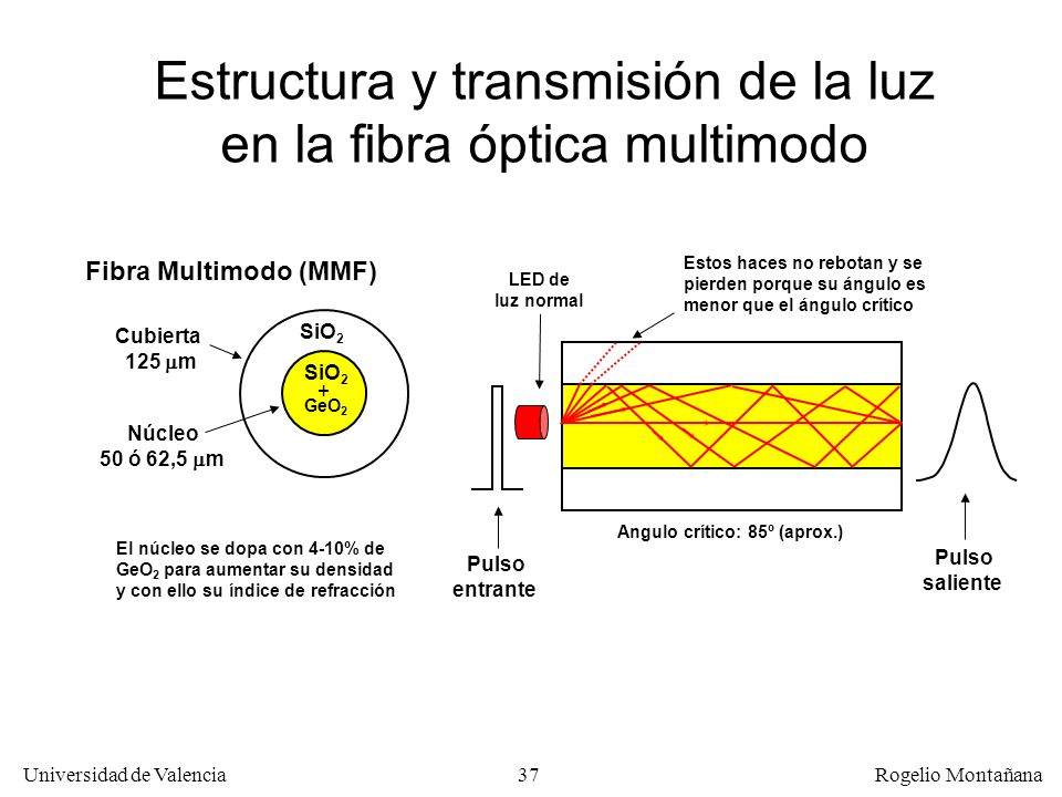 36 Universidad de Valencia Rogelio Montañana Refracción de la luz Cuando un haz de luz pasa de un material a otro de distinto índice de refracción el