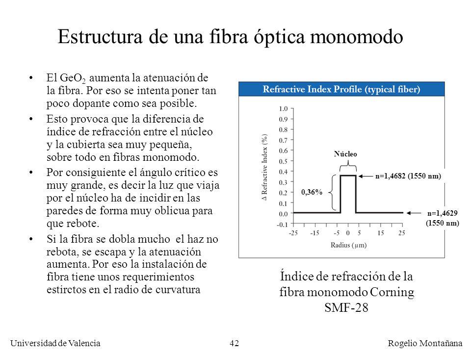 41 Universidad de Valencia Rogelio Montañana Propagación de la luz en f.o. monomodo En la fibra monomodo el diámetro es tan pequeño que el núcleo se c