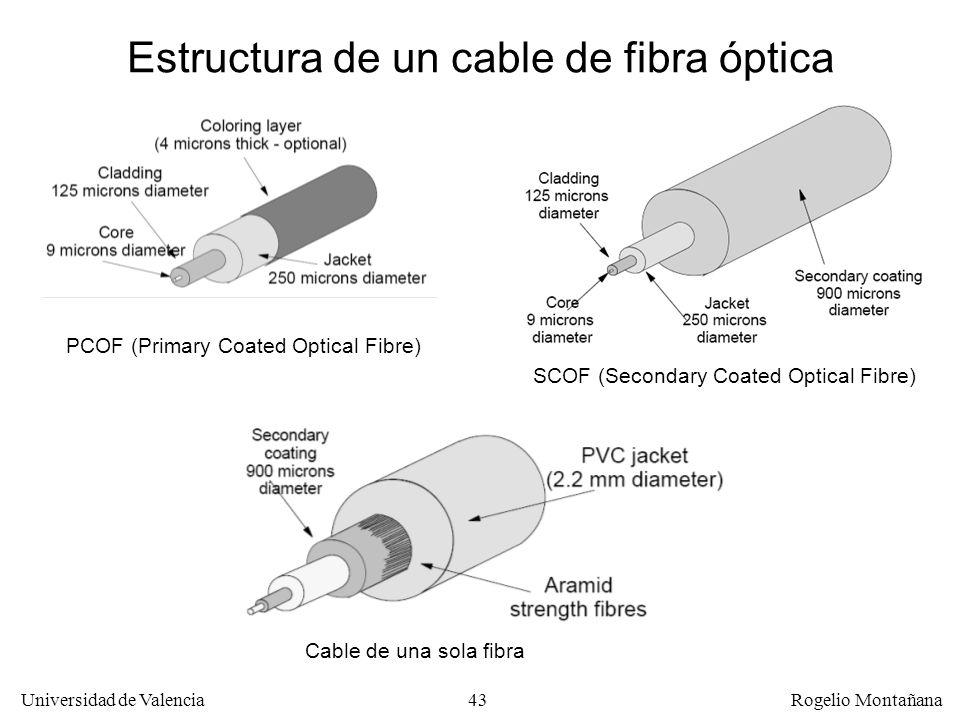42 Universidad de Valencia Rogelio Montañana Índice de refracción de la fibra monomodo Corning SMF-28 0,36% Núcleo Estructura de una fibra óptica mono