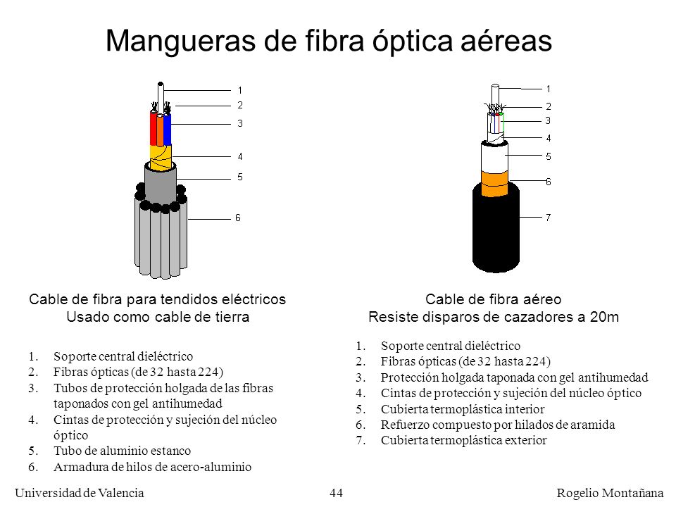 43 Universidad de Valencia Rogelio Montañana PCOF (Primary Coated Optical Fibre) SCOF (Secondary Coated Optical Fibre) Cable de una sola fibra Estruct