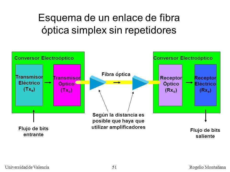 50 Universidad de Valencia Rogelio Montañana Atenuación La F.O. moderna tiene una atenuación de 0,15 dB/Km. Esto significa que la señal se debilita a