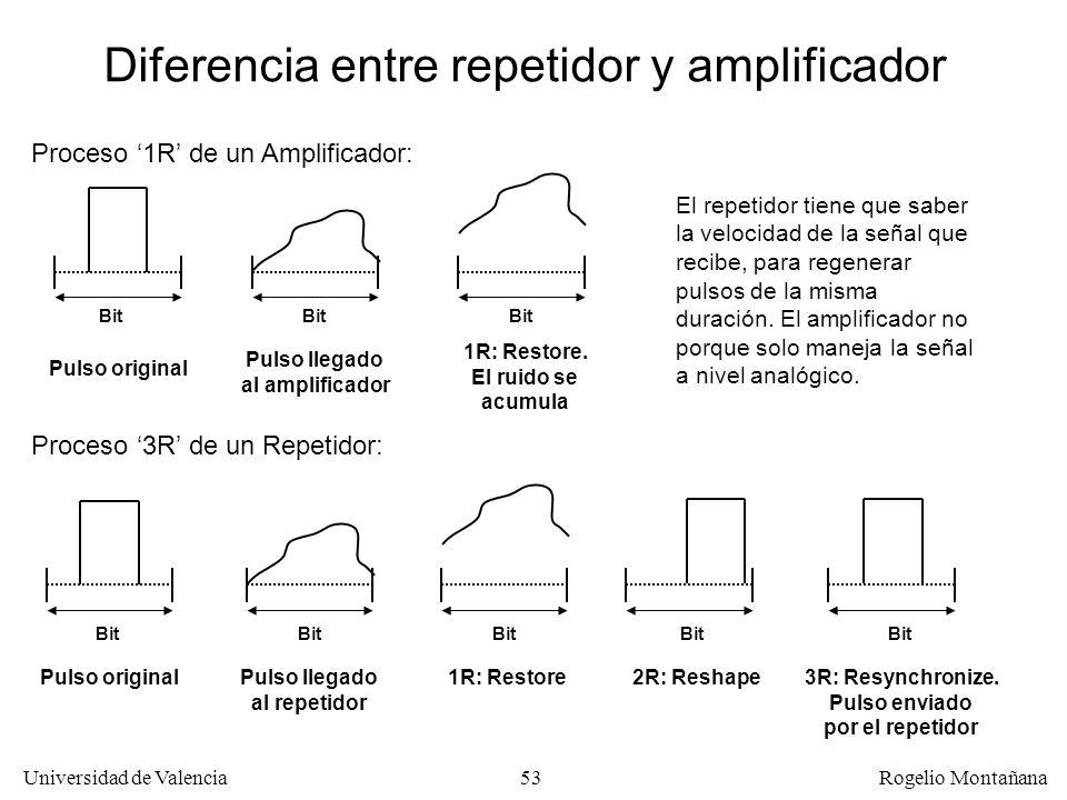 52 Universidad de Valencia Rogelio Montañana Amplificadores y Repetidores Los amplificadores realizan la función Restore, es decir aumentan la intensi