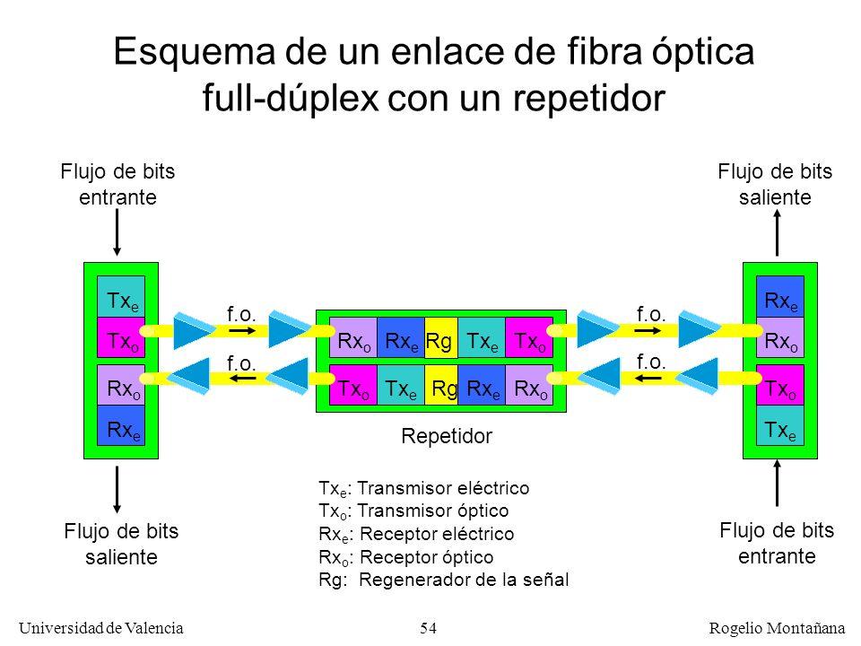 53 Universidad de Valencia Rogelio Montañana Diferencia entre repetidor y amplificador Proceso 3R de un Repetidor: Bit Pulso original Pulso llegado al